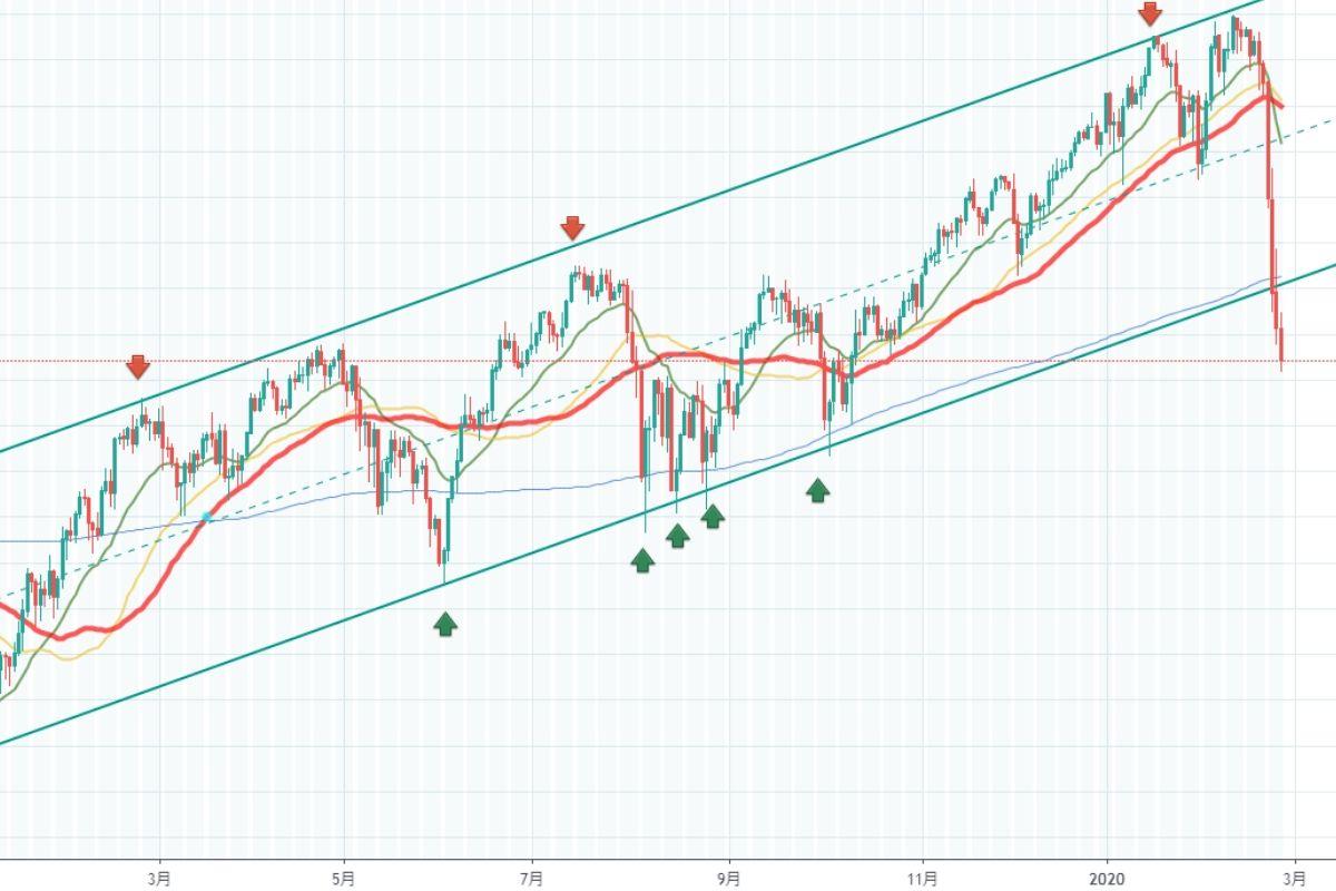 どこまで 下がる 株価 パナソニック